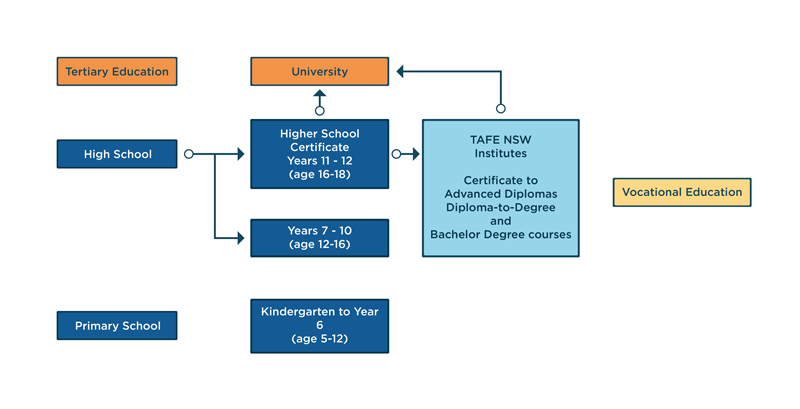 Education Pathways in NSW Australia