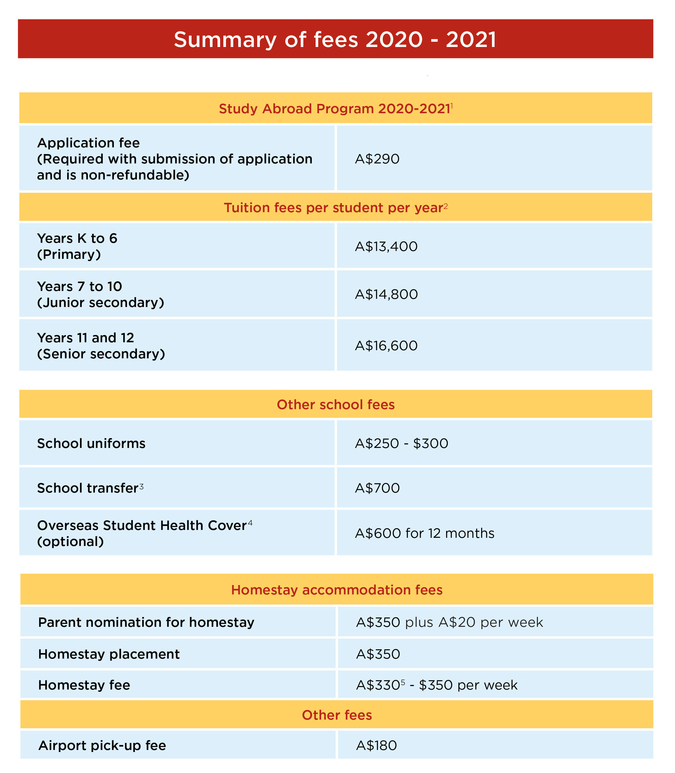 Study Abroad 2020-2021 Schools Fees table
